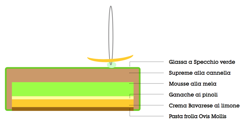 Torte moderne - Mele e cannela 2.0