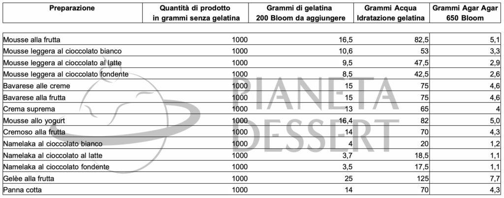 tabella quantità gelatine pianeta dessert